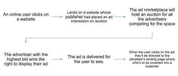 Digital Marketing Trends 2021 2