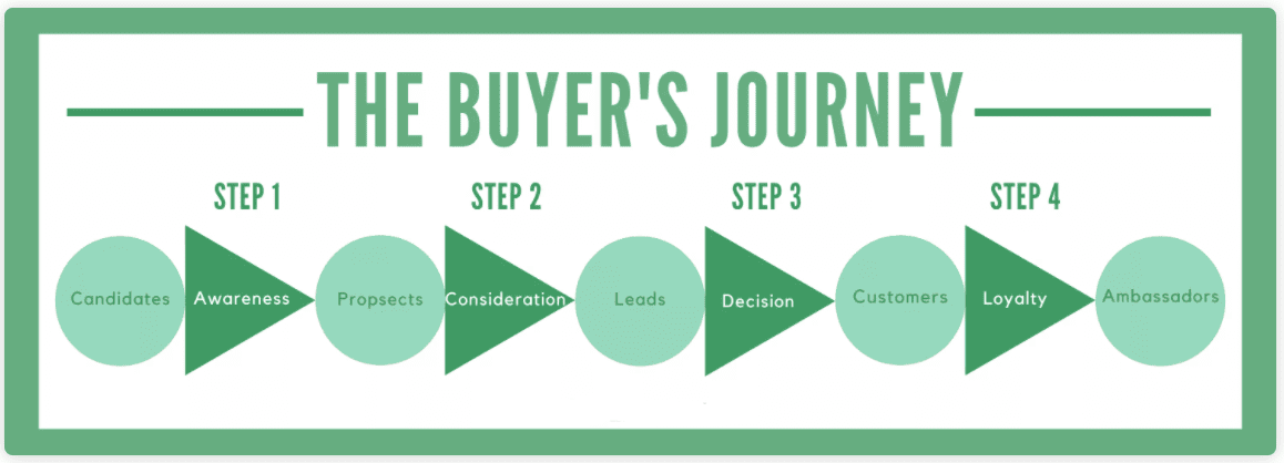The Role of Buyer's Personas and the Buyer's Journey in Your E-Commerce Success 3