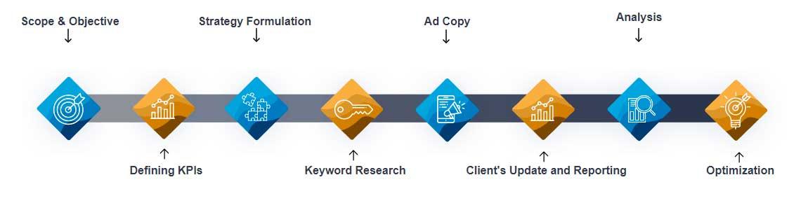 Search Engine Marketing Google Ads PPC Singapore 2