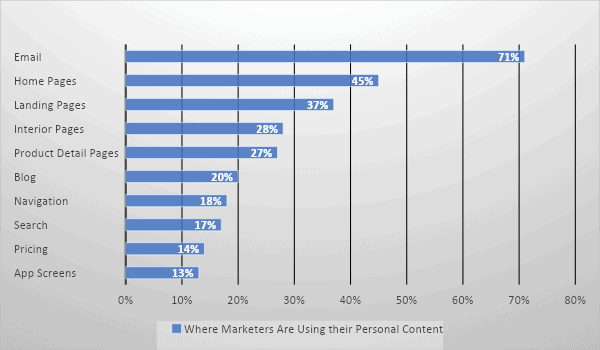 How to Personalise Your Online Content? 2