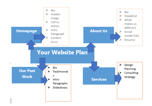How To Create a Website Planning & Project Scope 1