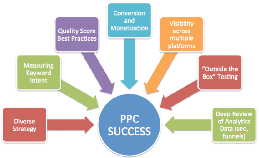 Things You Need to Know About PPC Management for Clinics and Medical Firms 1