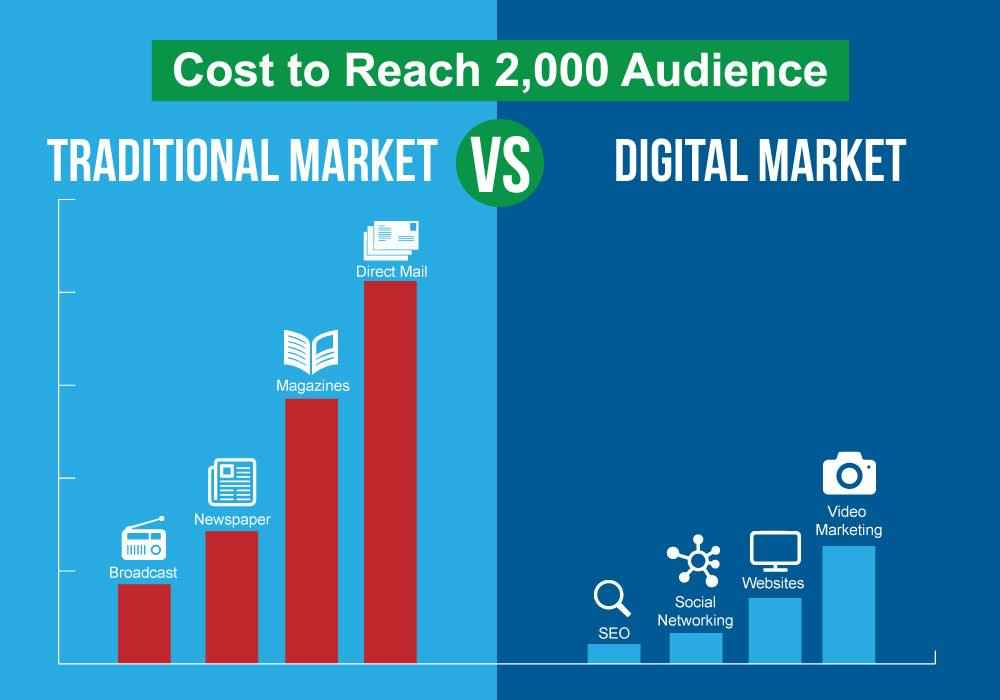 How Digital Marketing Can Help Your Business Get Ahead 4