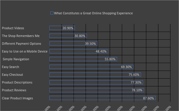 How To Improve the Online Shopping Experience on Your eStore 1