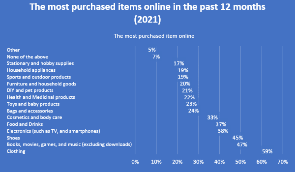 How To Improve the Online Shopping Experience on Your eStore 4