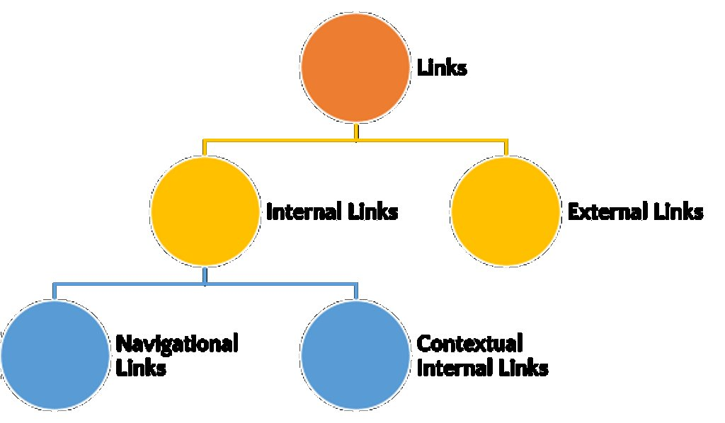 Best Practices for Internal Link Building For SEO 1