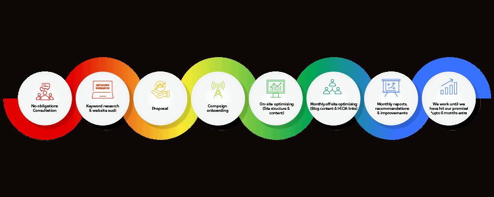 seo services customer journey