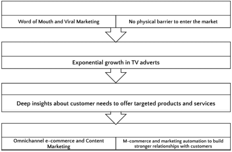 heres-how-marketing-4-0-can-boost-your-omnichannel-e-commerce