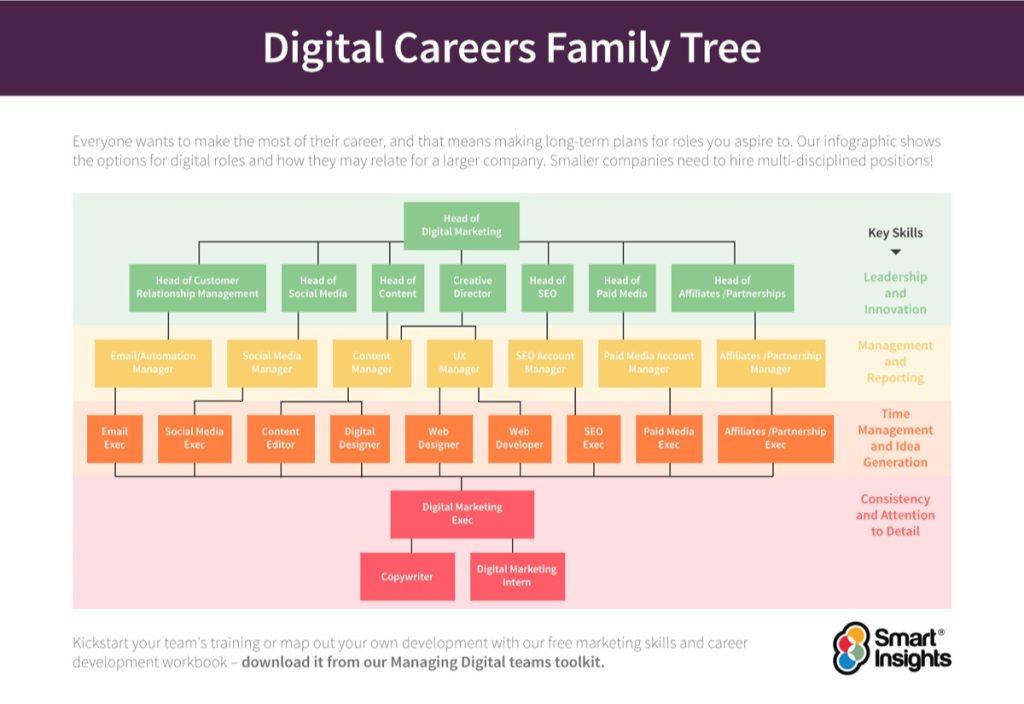 digital marketing job categorisation singapore